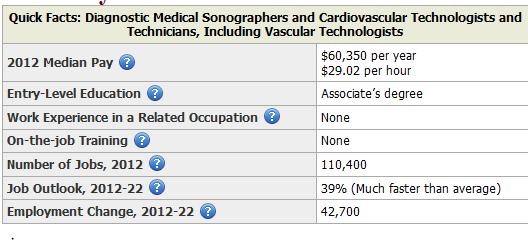 diagnostic medical sonographer pci college